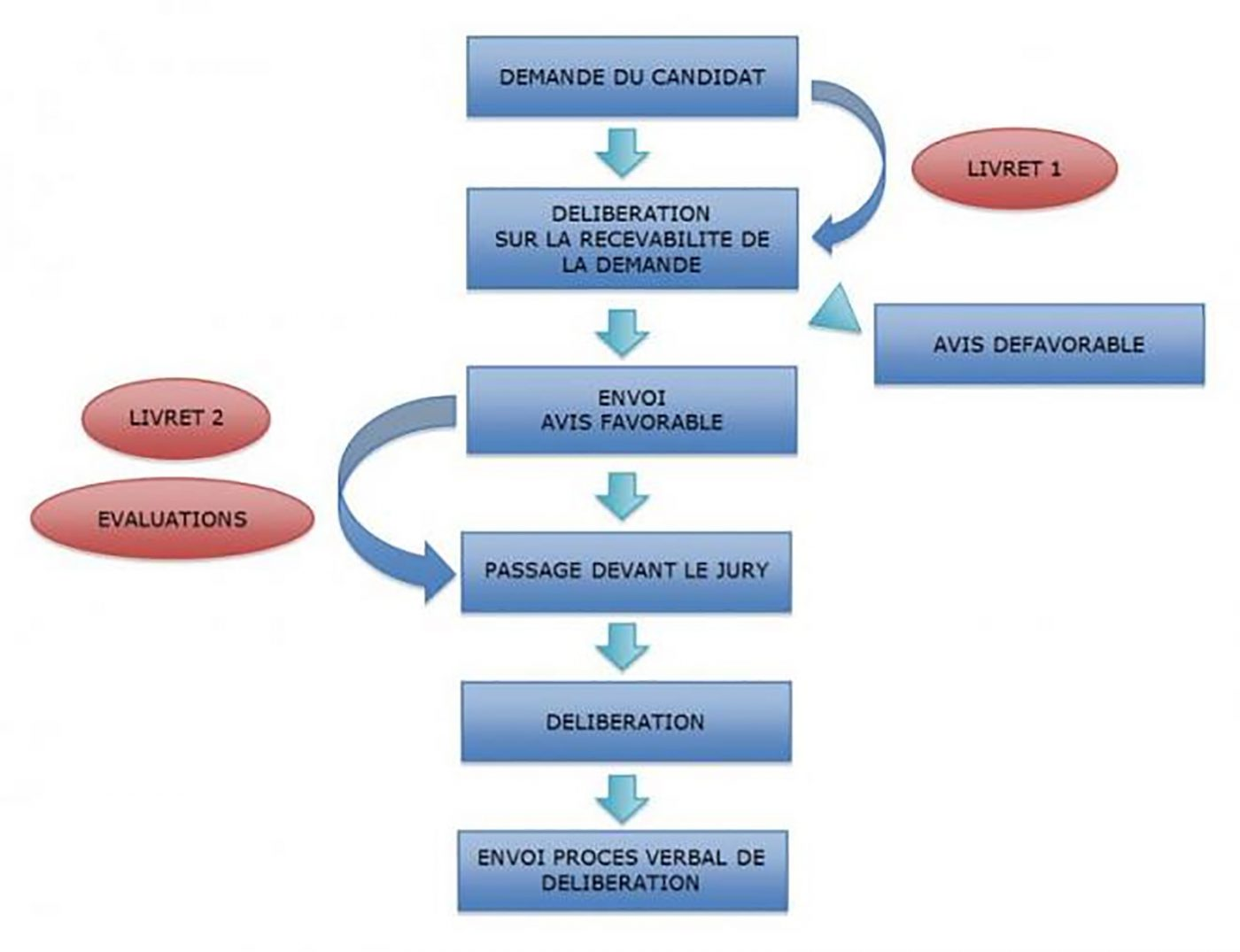 VAE immobilier diagnostic