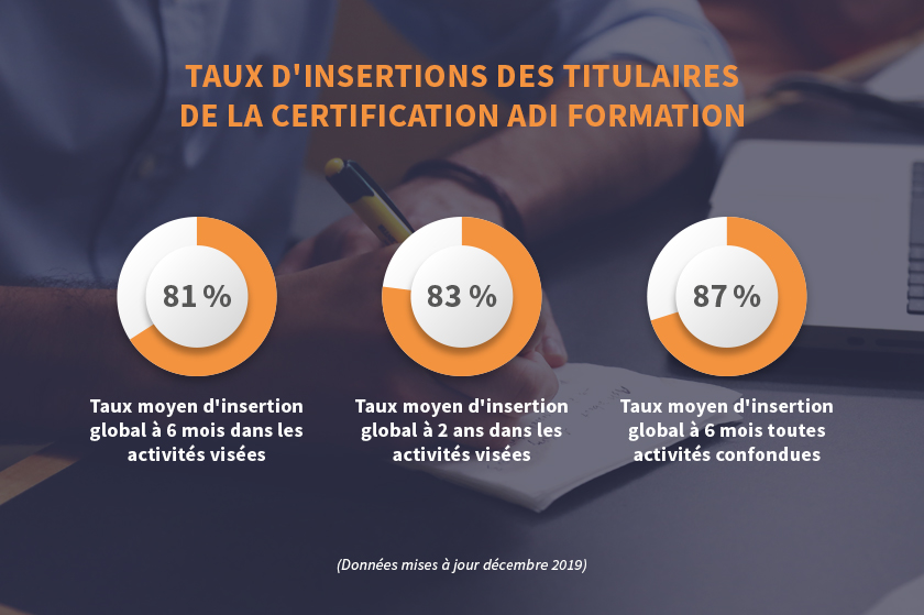 insertions titulaires certification ADI Formation
